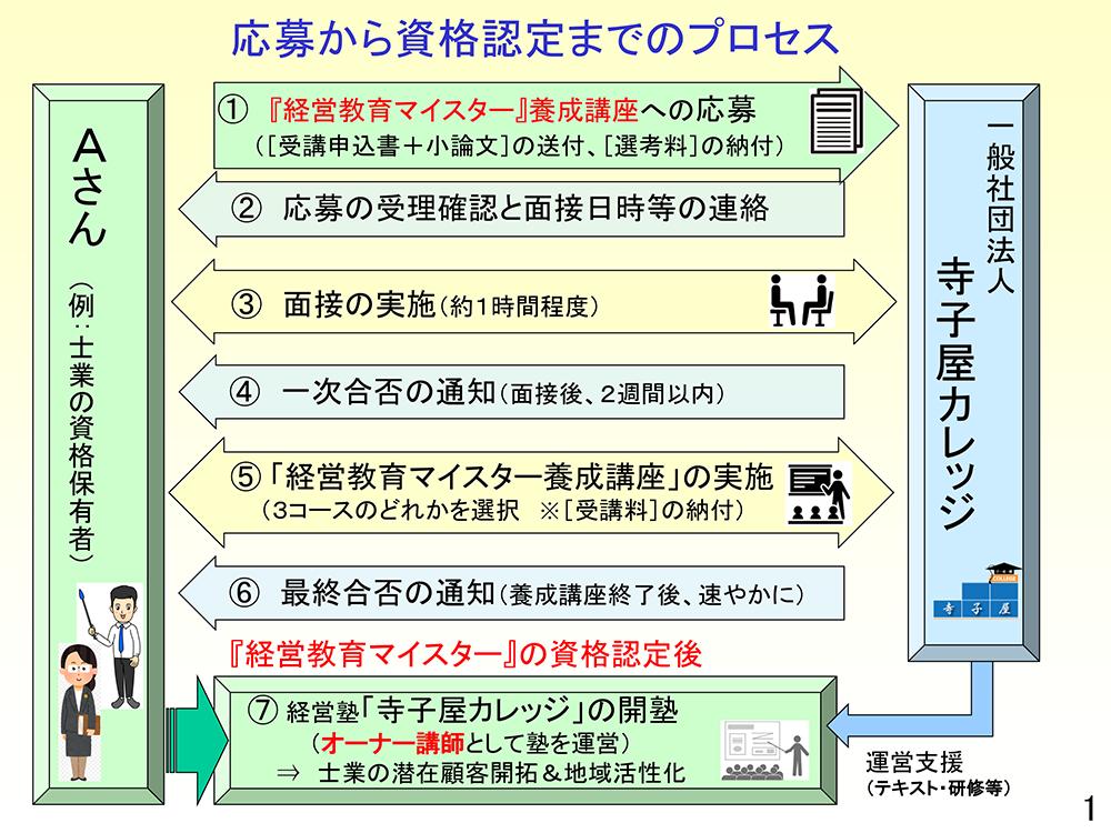 応募から資格認定までのプロセス